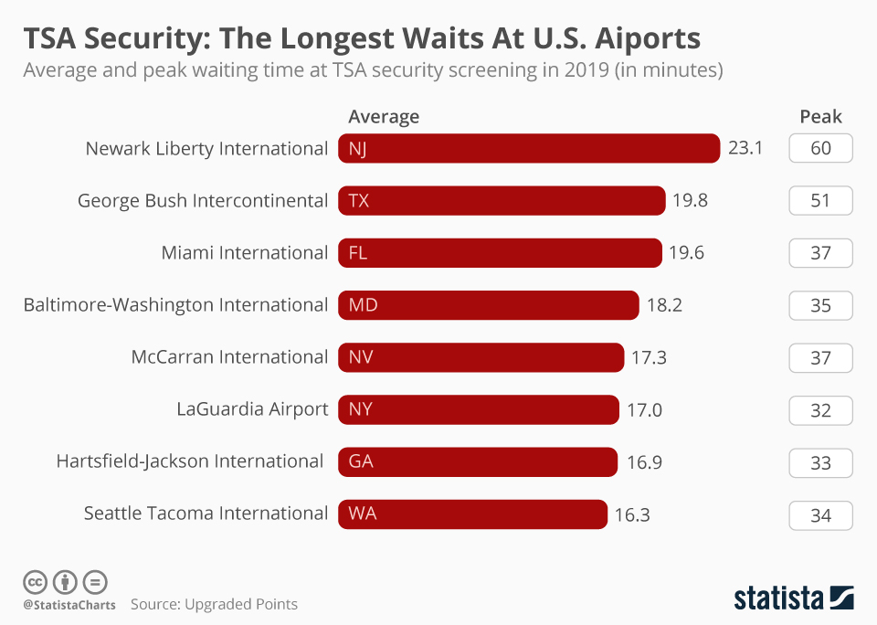 The Longest Waits At U.S. Airports | Statista