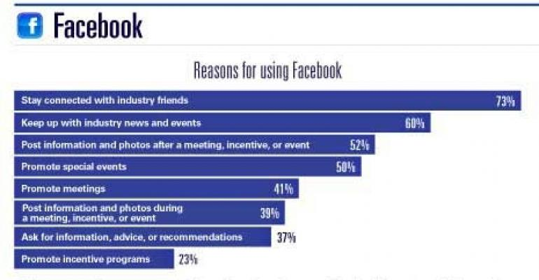 Facebook and Meeting Planners