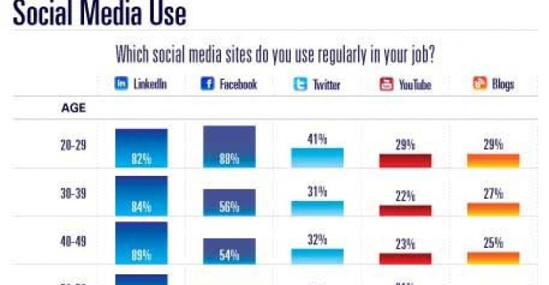 Exclusive Survey: Social Media Usage by Meeting Planners