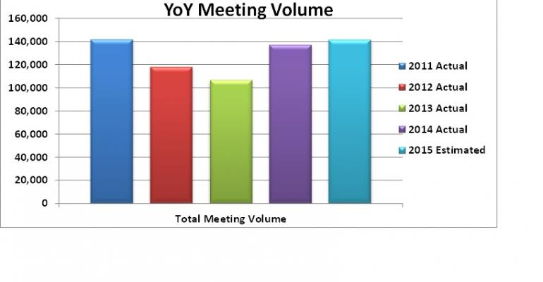 Chart of yearoveryear pharmaceutical meeting volume
