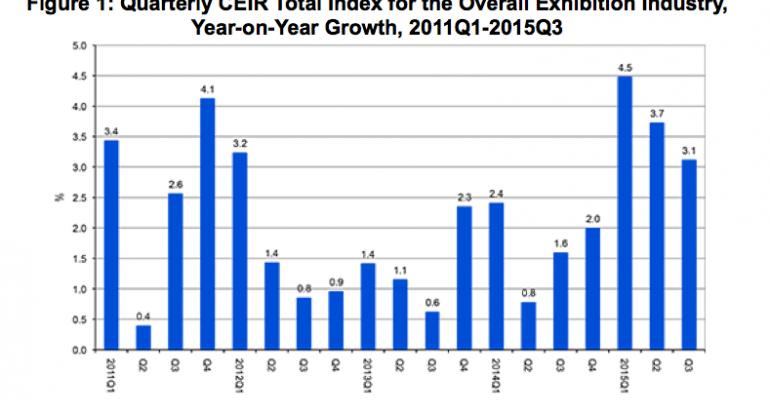 CEIR Index Q3 2015 report