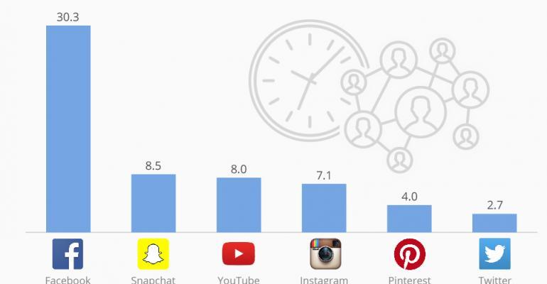 Statista chart of social media engagement metrics