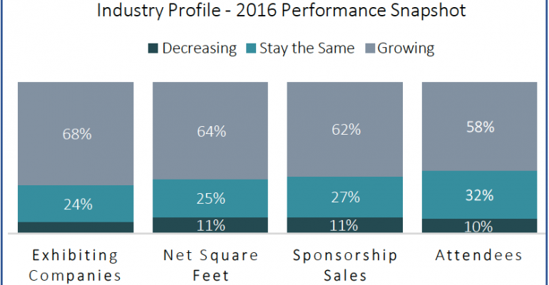 Trade show industry performance snapshot