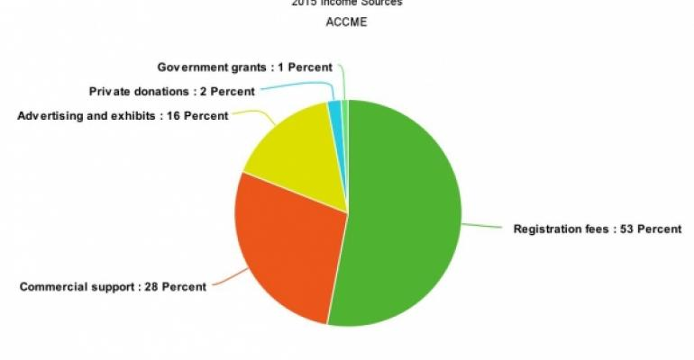 2015 CME income sources ACCME data pie chart