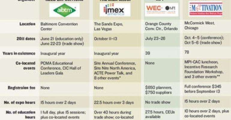 Comparison of the 2011 Meeting Industry Trade Shows