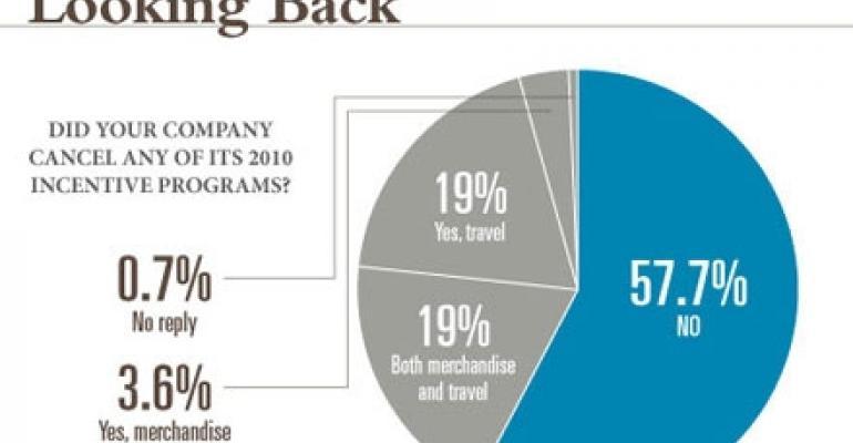 2011 Incentive Travel Trends Survey