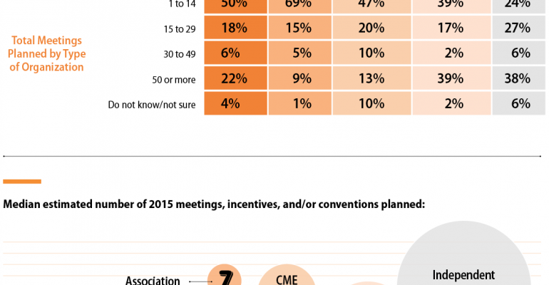 New Research Reveals What Matters Most to Medical Meeting Managers