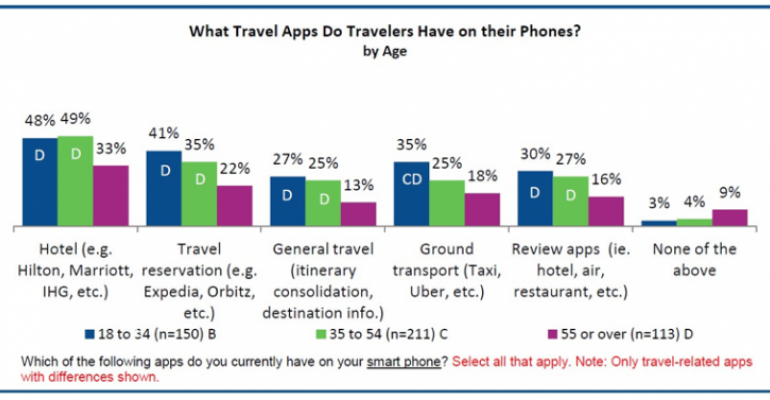 GBTA business traveler hotel booking study mobile app usage breakdown
