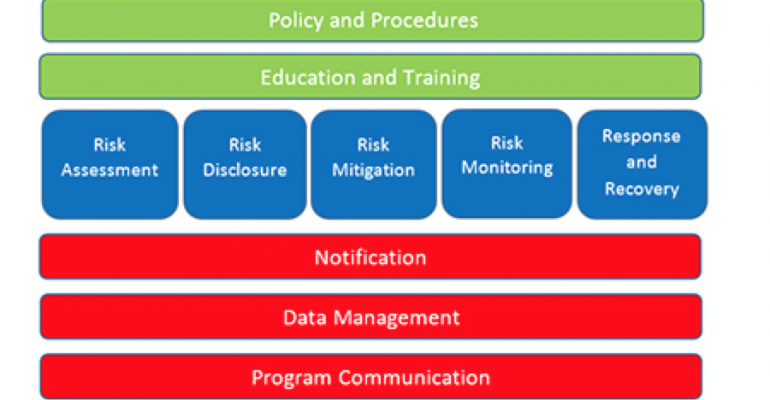 TRM3 risk management tool