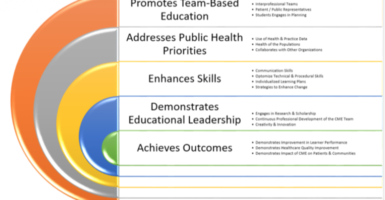 ACCME Releases New Criteria for Accreditation with Commendation